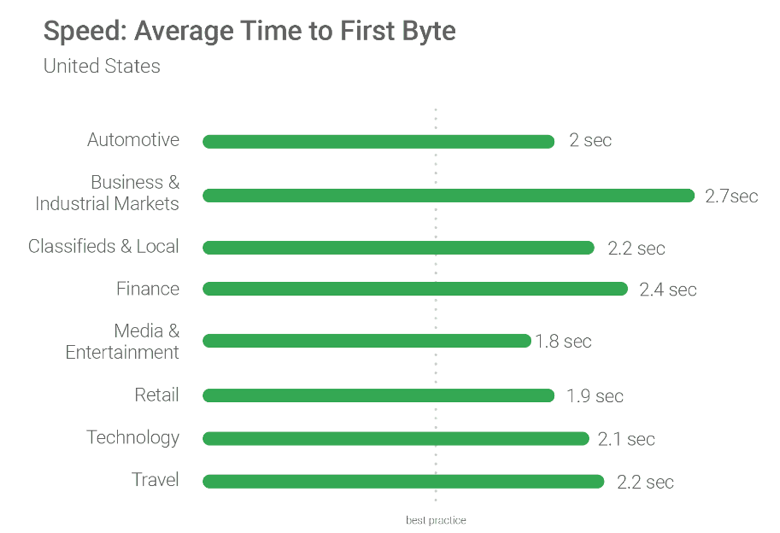 Average time to first byte