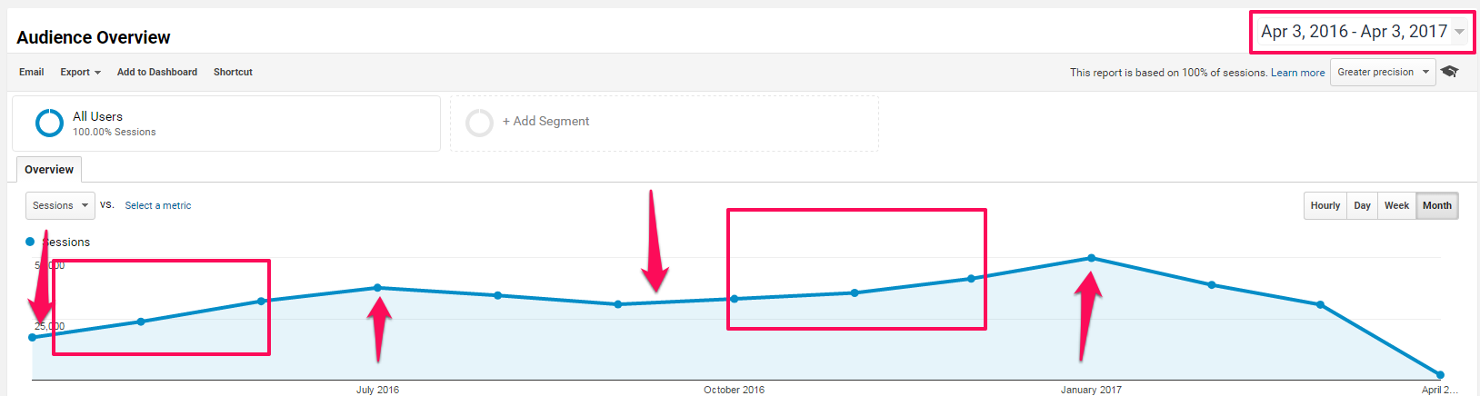 use google analytics to review seasonal seo strategy plan