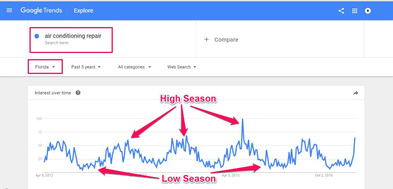How To Seriously Rock Your Revenue With Seasonal SEO
