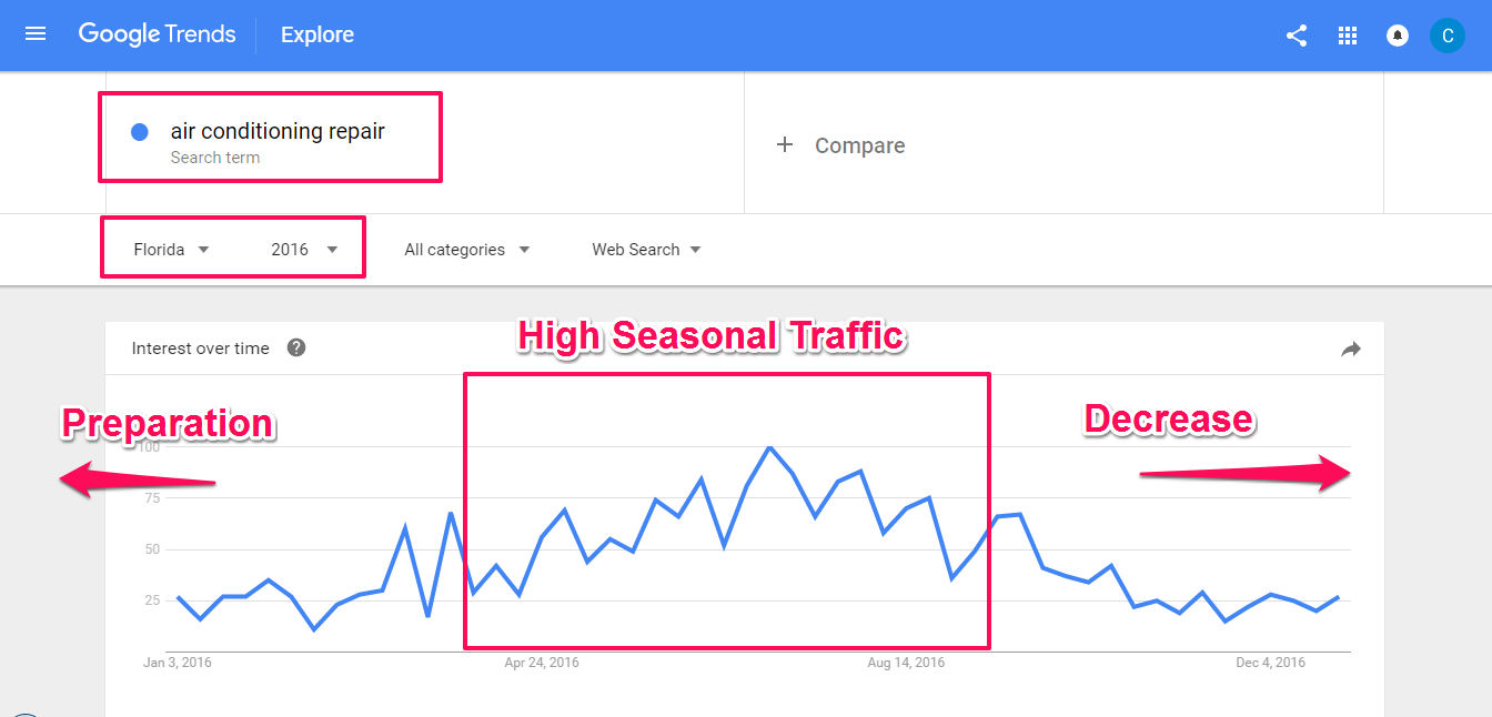 planing for seasonal seo strategy