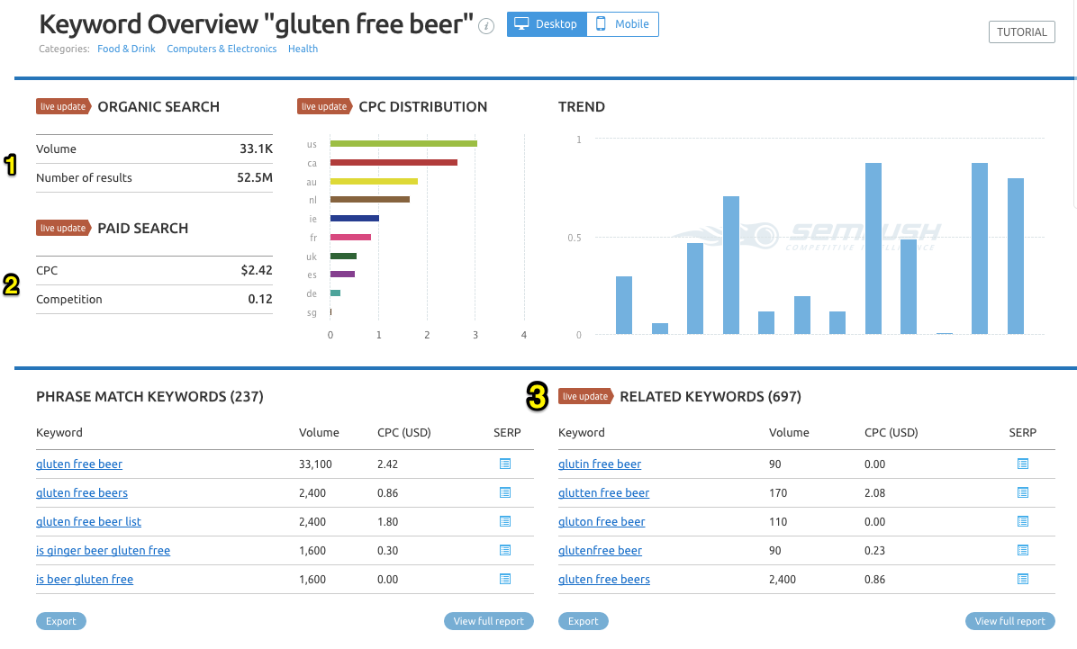 "Keyword overview for ""gluten free beer"" showing organic search volume, paid search competition, CPC distribution, phrase match keywords, and related keywords"