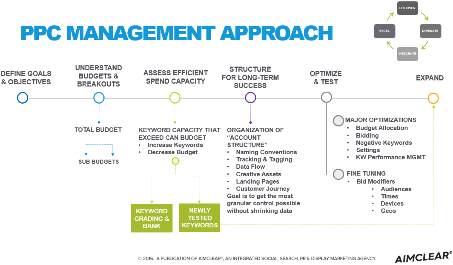 Aimclear PPC Management Approach