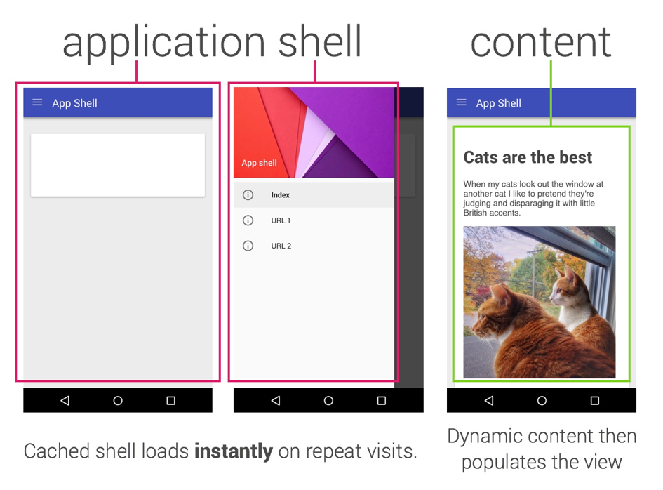 Operating principle of an app shell