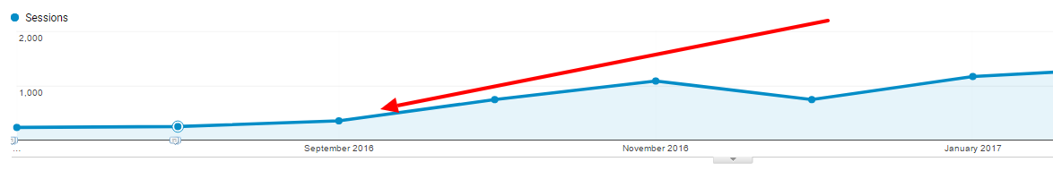Line graph showing rise in organic traffic due to canonical tags
