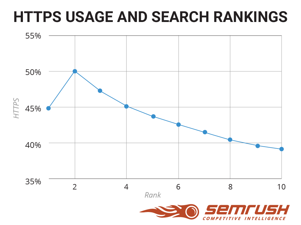 HTTPS usage and search rankings