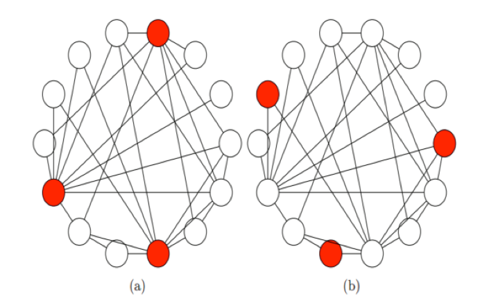 Graph of connected nodes illustrating the majority illusion theory