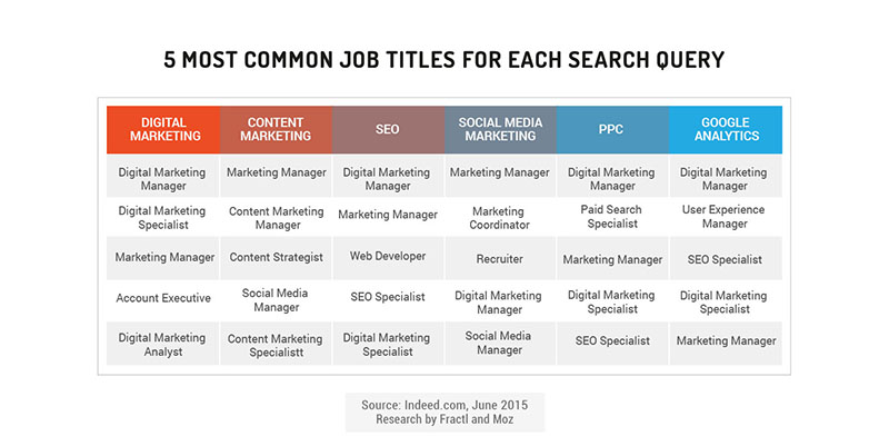 "Table of most common job titles for these search queries: ""digital marketing,"" ""content marketing,"" ""SEO,"" ""social media marketing,"" ""PPC,"" and ""Google Analytics"""