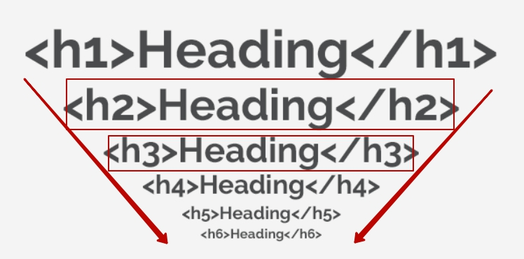 How to place H1-H6 tags