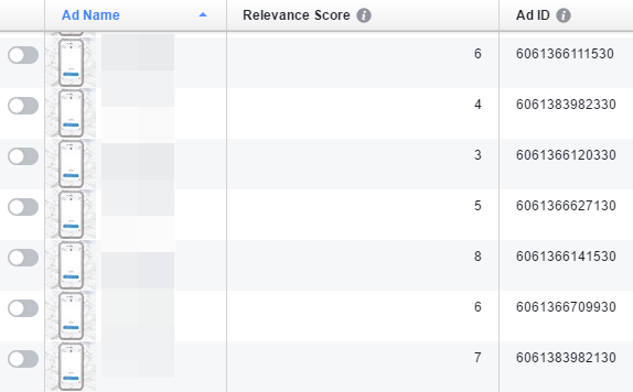 Each Facebook ad ID has its own relevance score