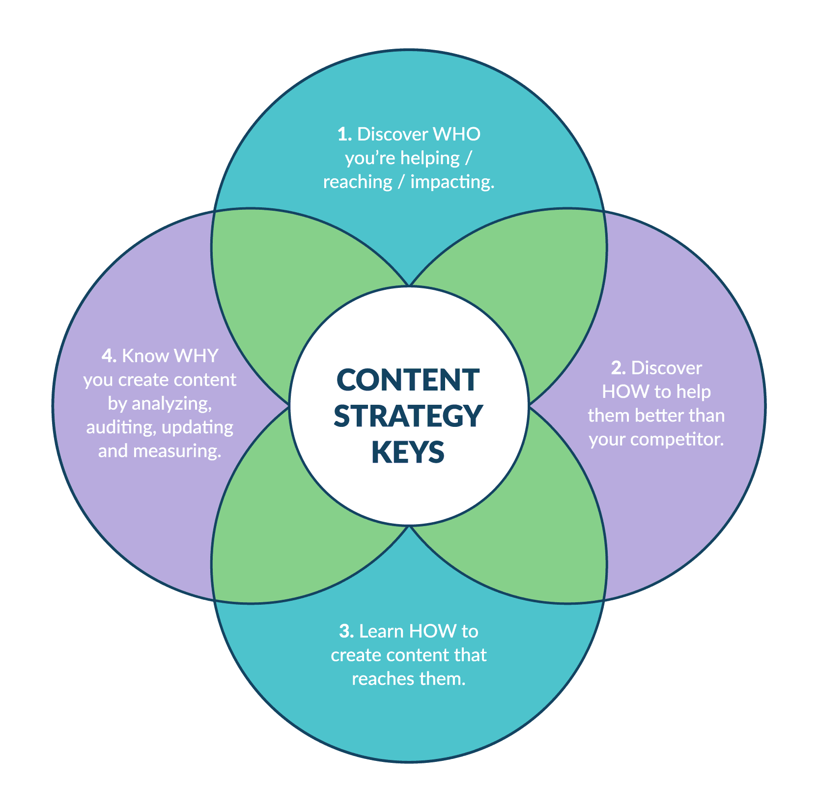 content strategy keys