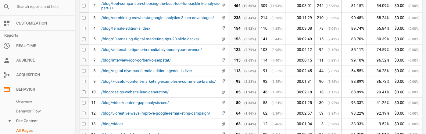 Google Analytics showing articles with most page views