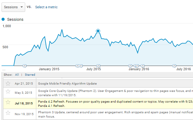 Annotations in Google Analytics which note site and algorithmic events