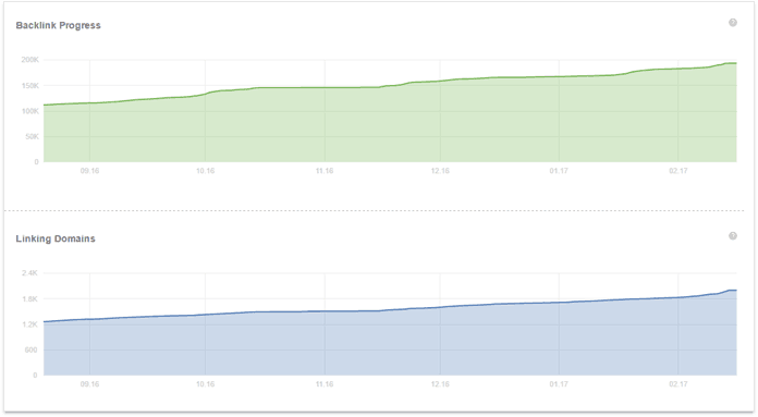 Line graphs showing steady increase in backlink progress and linking domains