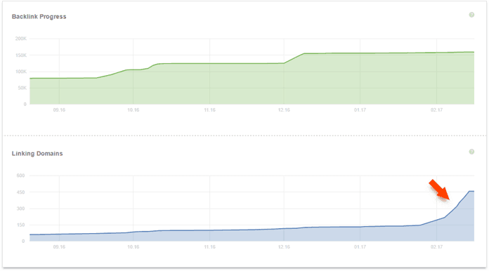 Line graphs showing steady spikes in backlink progress and linking domains that should raise some red flags
