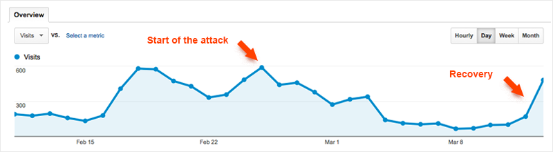 Line graph showing start of negative attack and recovery period on WP Bacon