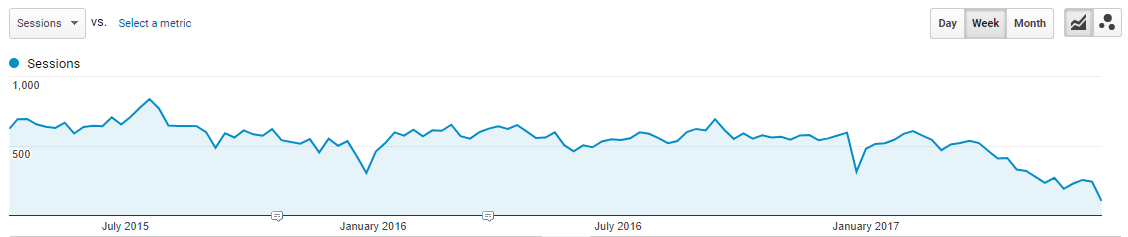 Two-year organic performance on Google Search for a test site