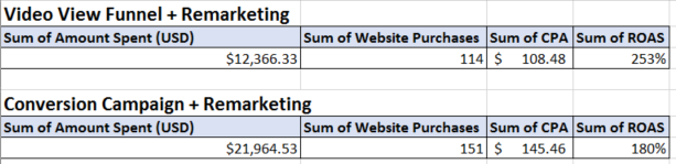 Video View Funnel & Remarketing