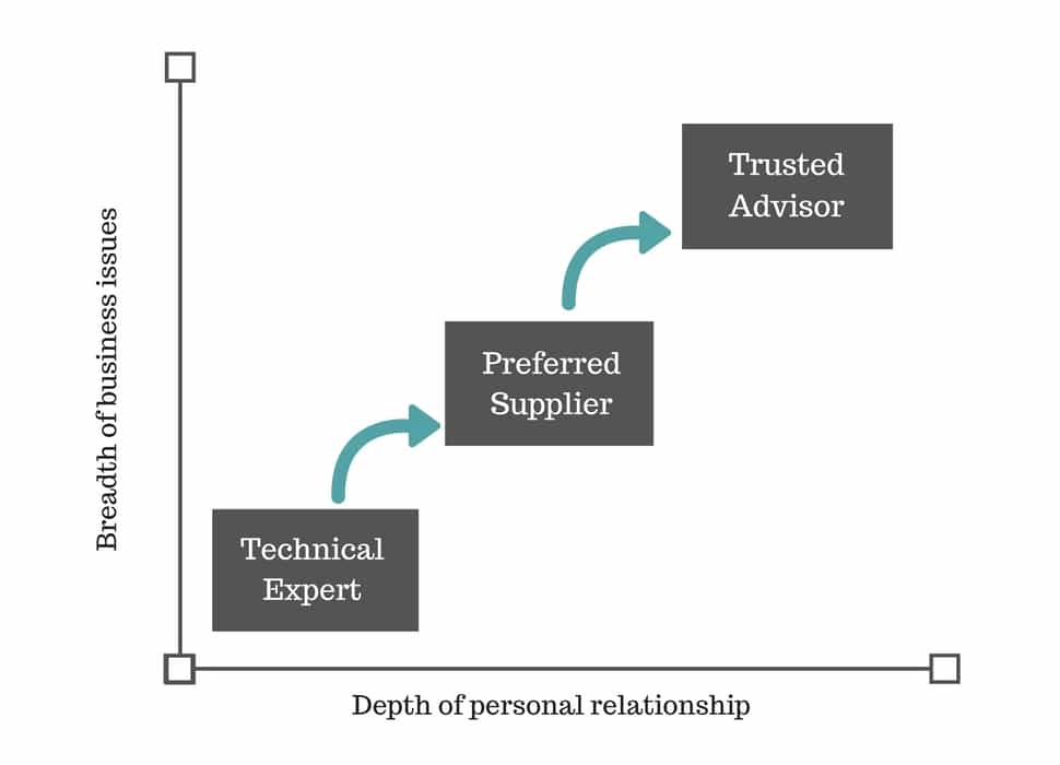 trusted business advisor graph