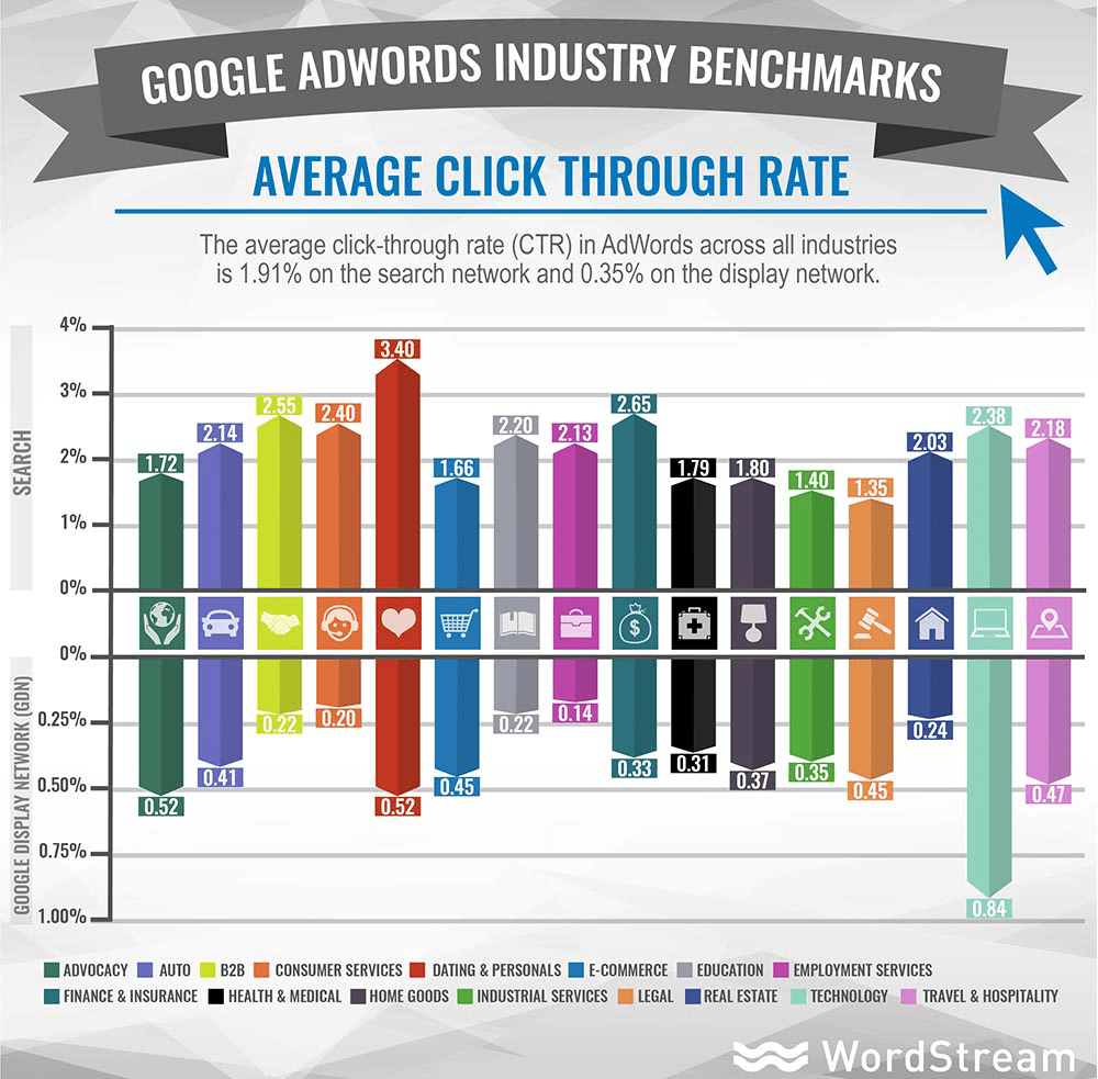 Adwords Industry Benchmarks Average CTR