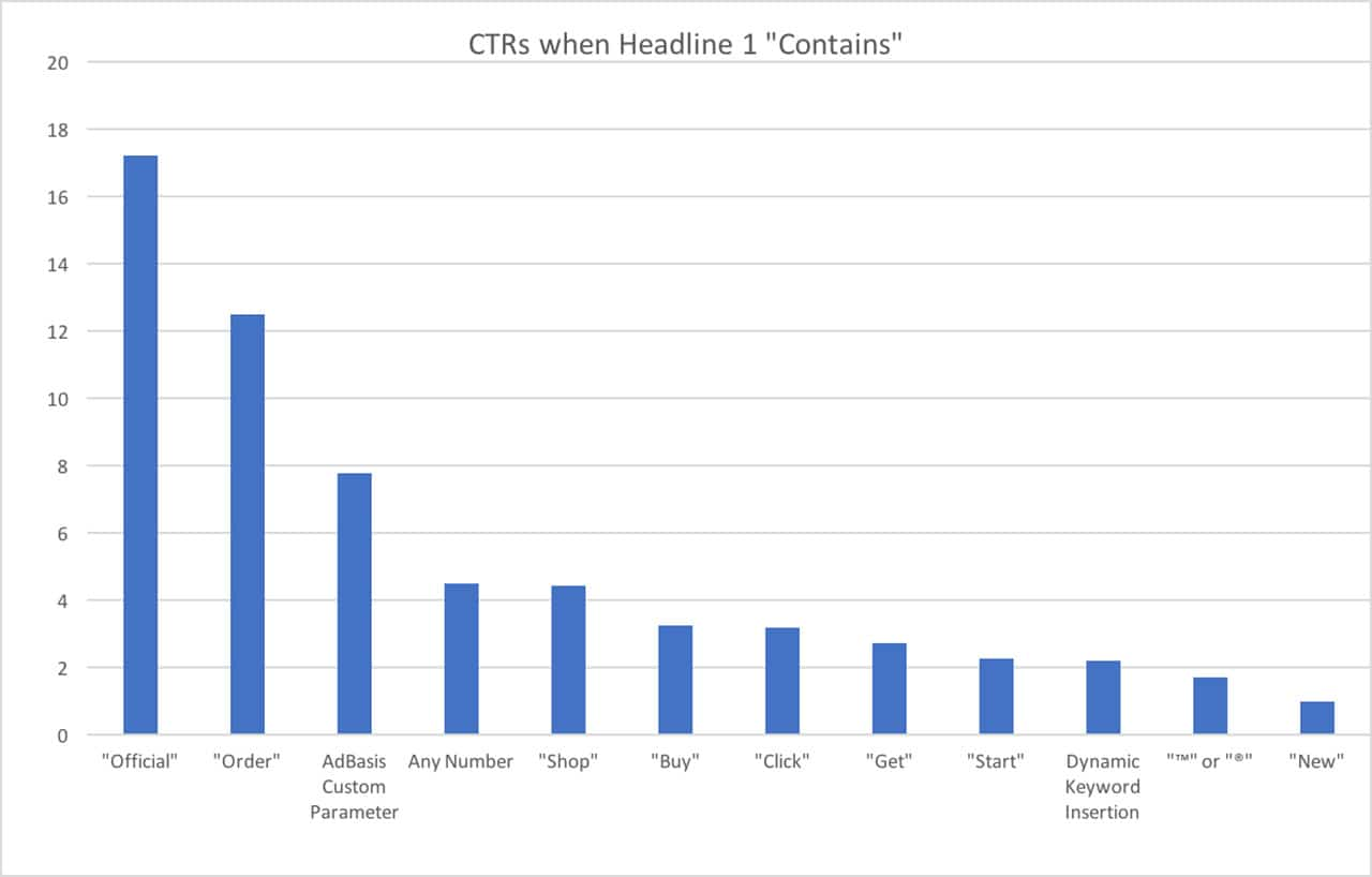 Headlines Impact on CTR
