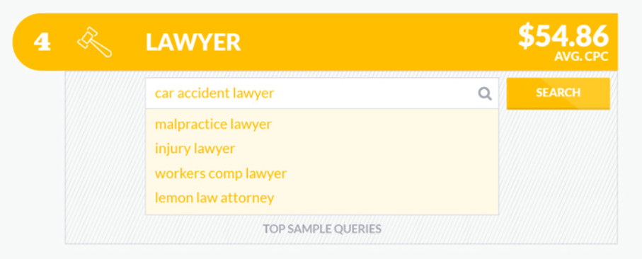 law-keyword-cost-per-click