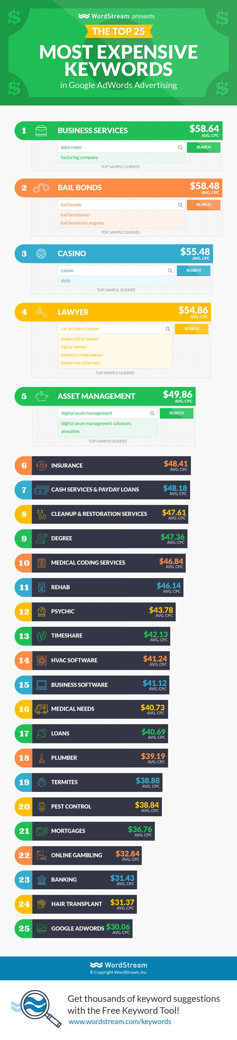 Infographic - Most Expensive Keywords in Google AdWords