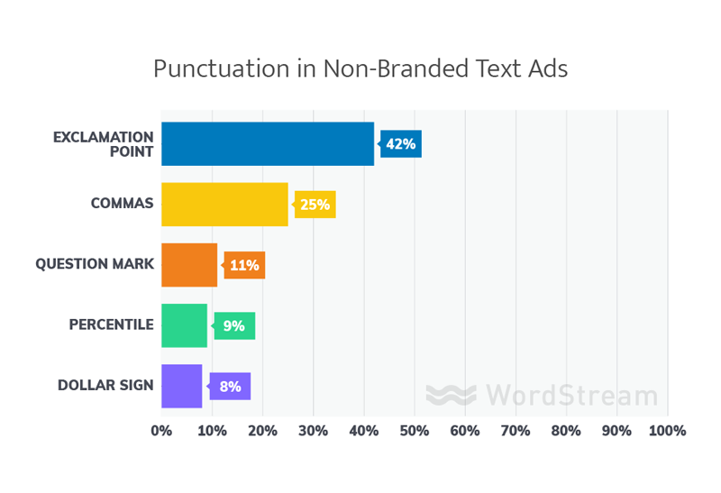 Punctuation in Nonbranded Ads
