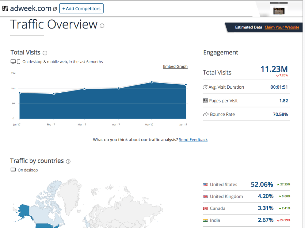 SimilarWeb Traffic Overview Report