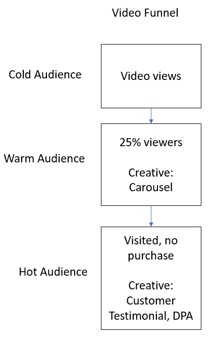 Facebook Video Funnel
