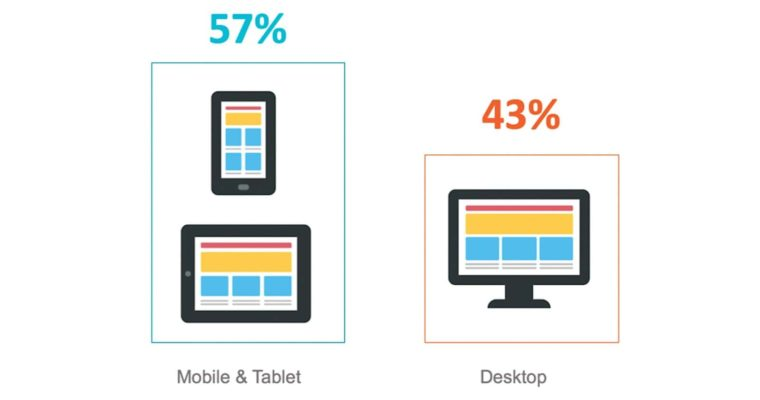57% of Search Traffic is Now Mobile, According to Recent Study
