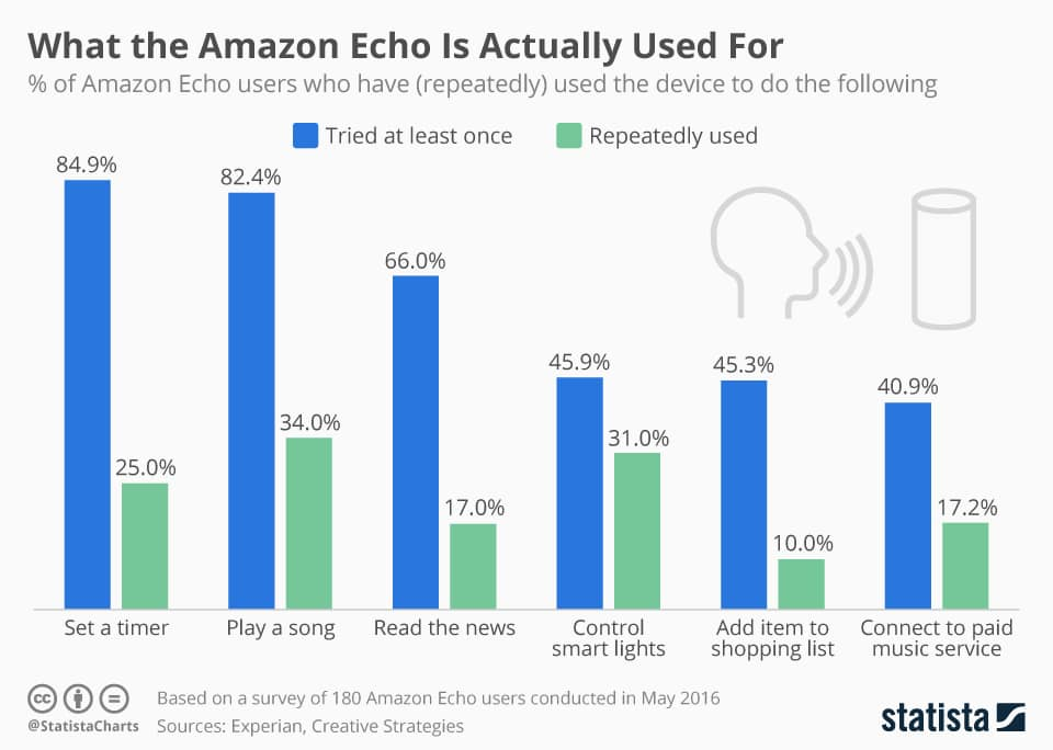 Amazon echo use stats