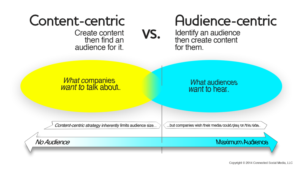 Content-centric vs Audience-centric