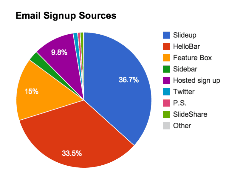 Buffer email signups
