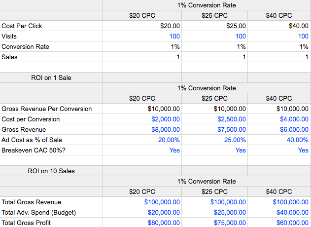 Copy of Ad Model Example Google Sheets