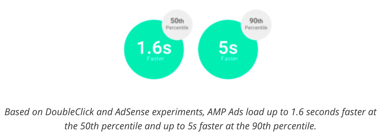 Ads on AMP Pages Will Now Load Even Faster
