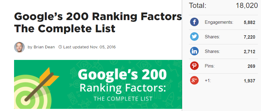 Google's 200 Ranking Factors by Brian Dean