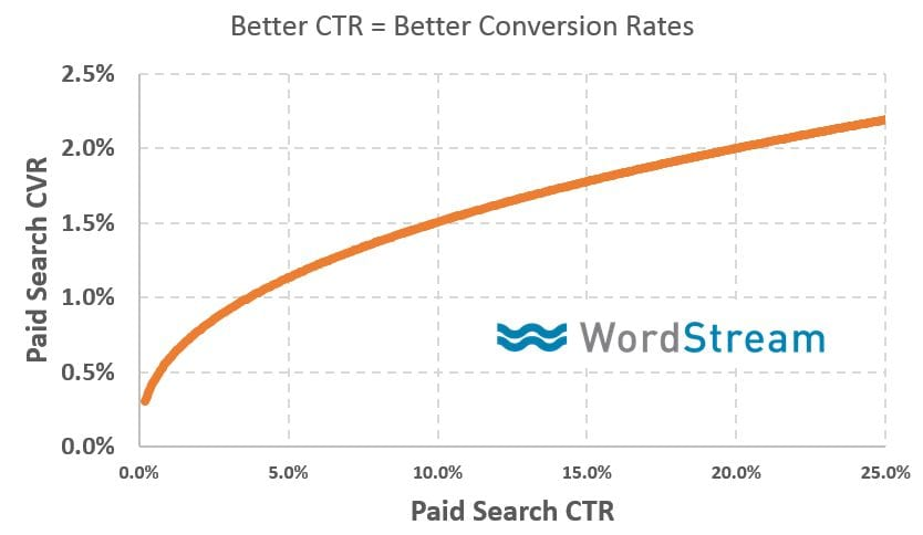 WordStream - Better CTR is equal to Better Conversion Rates