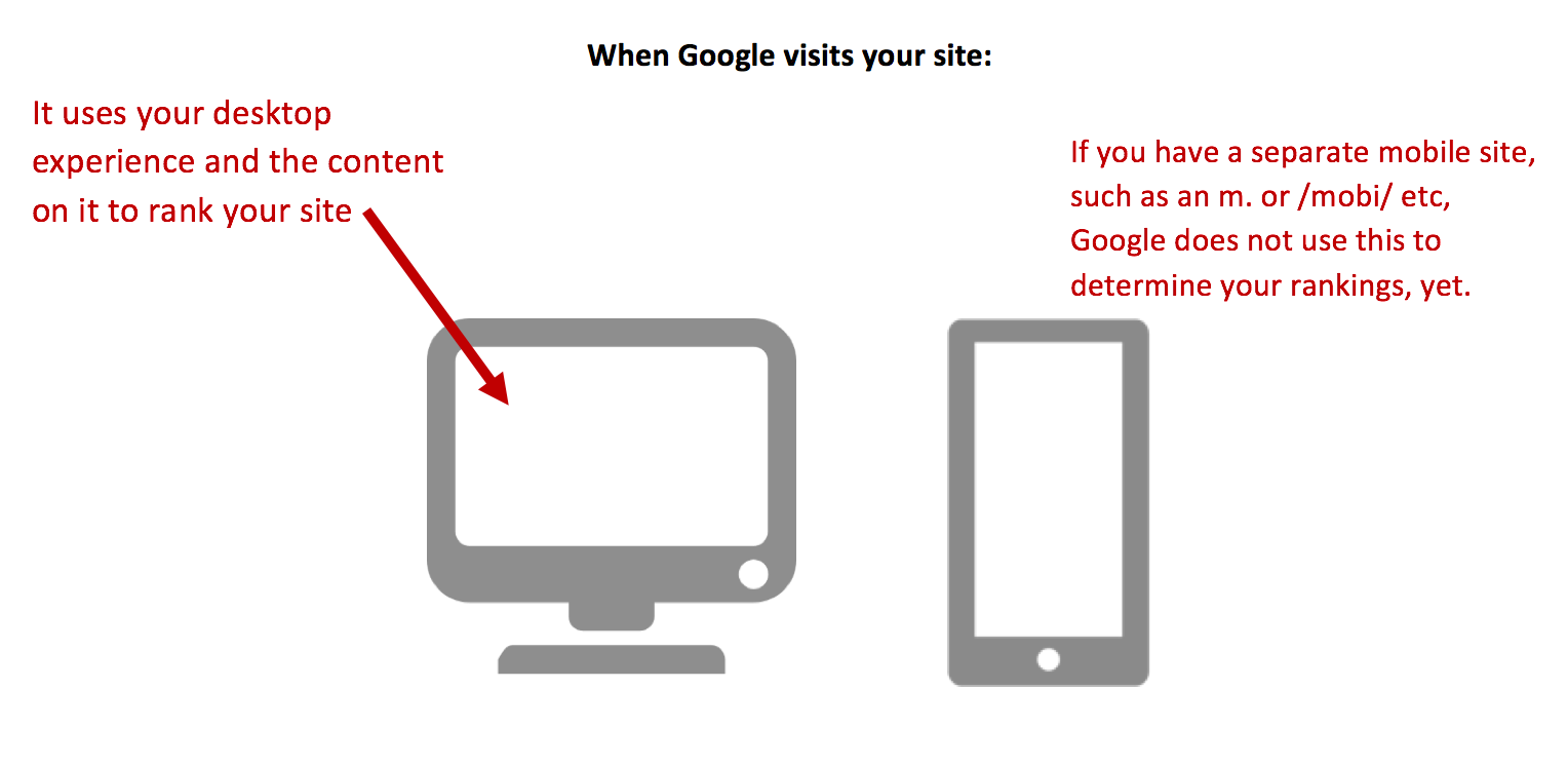 What happens when Google visits your site