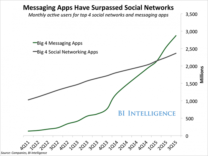 Research - messaging apps have overtaken social networks