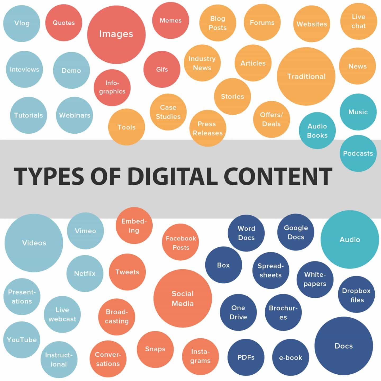 Types of Digital Content