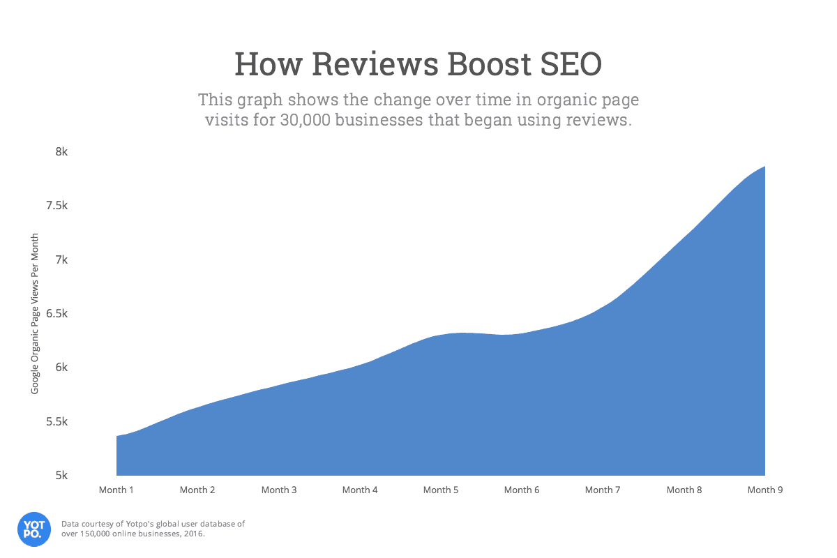 Yotpo study of reviews helping SEO
