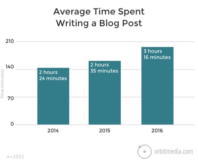 average time spent writing blog post