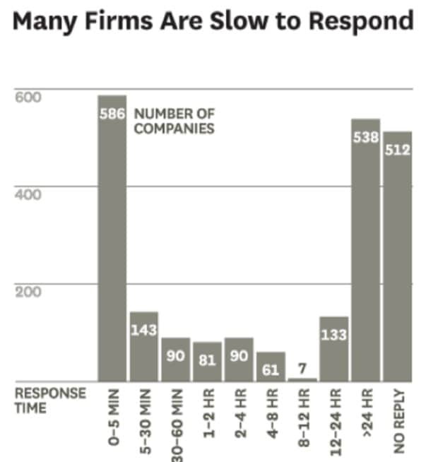 companies slow to respond hbr