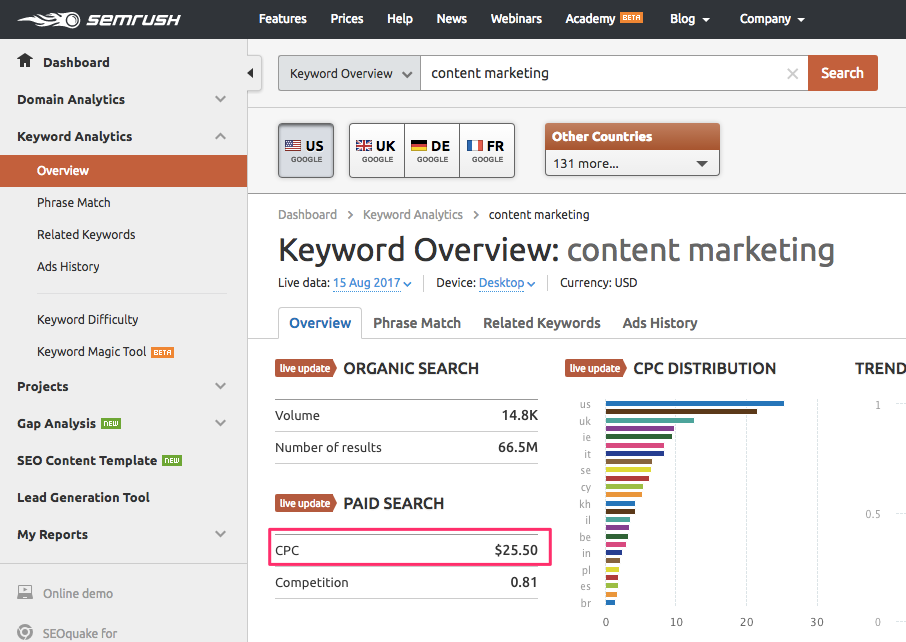 content marketing keyword SEMrush overview for keyword