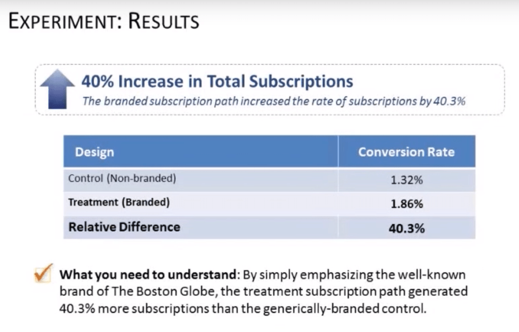 increase top funnel recognition for increased conversions