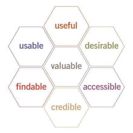 User Experience (UX) Honeycomb by Peter Morville