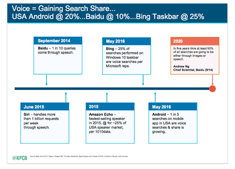 mary meeker voice search trends