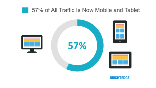 57 percent of all traffic comes from mobile