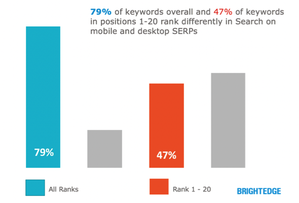 79 percent of keywords rank differently in mobile