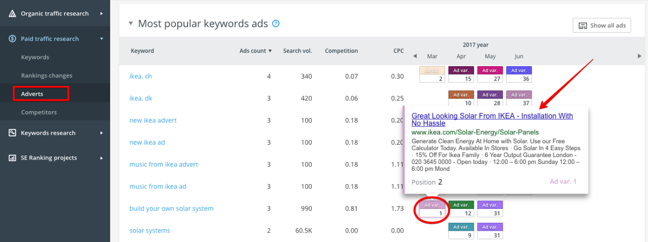 SE Ranking Tool - Most Popular Keywords Ads